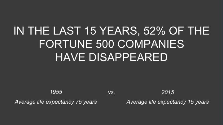 In the last 15 years, 52% of the fortune 500 companies have disappeared. 1955: average life expectancy 75 years vs 2015: average life expectancy 15 years. - Zuora sales deck