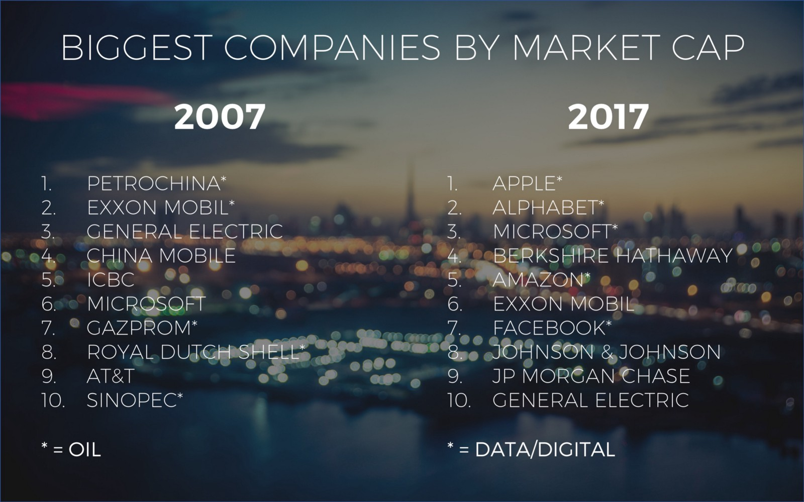 Biggest companies by market cap - Salesflare sales deck