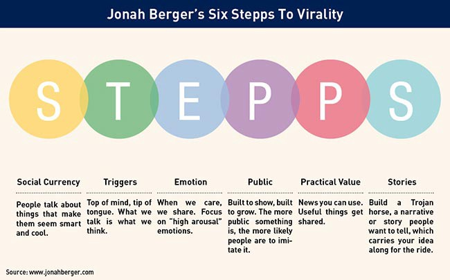 Jonah Berger's six teps to virality