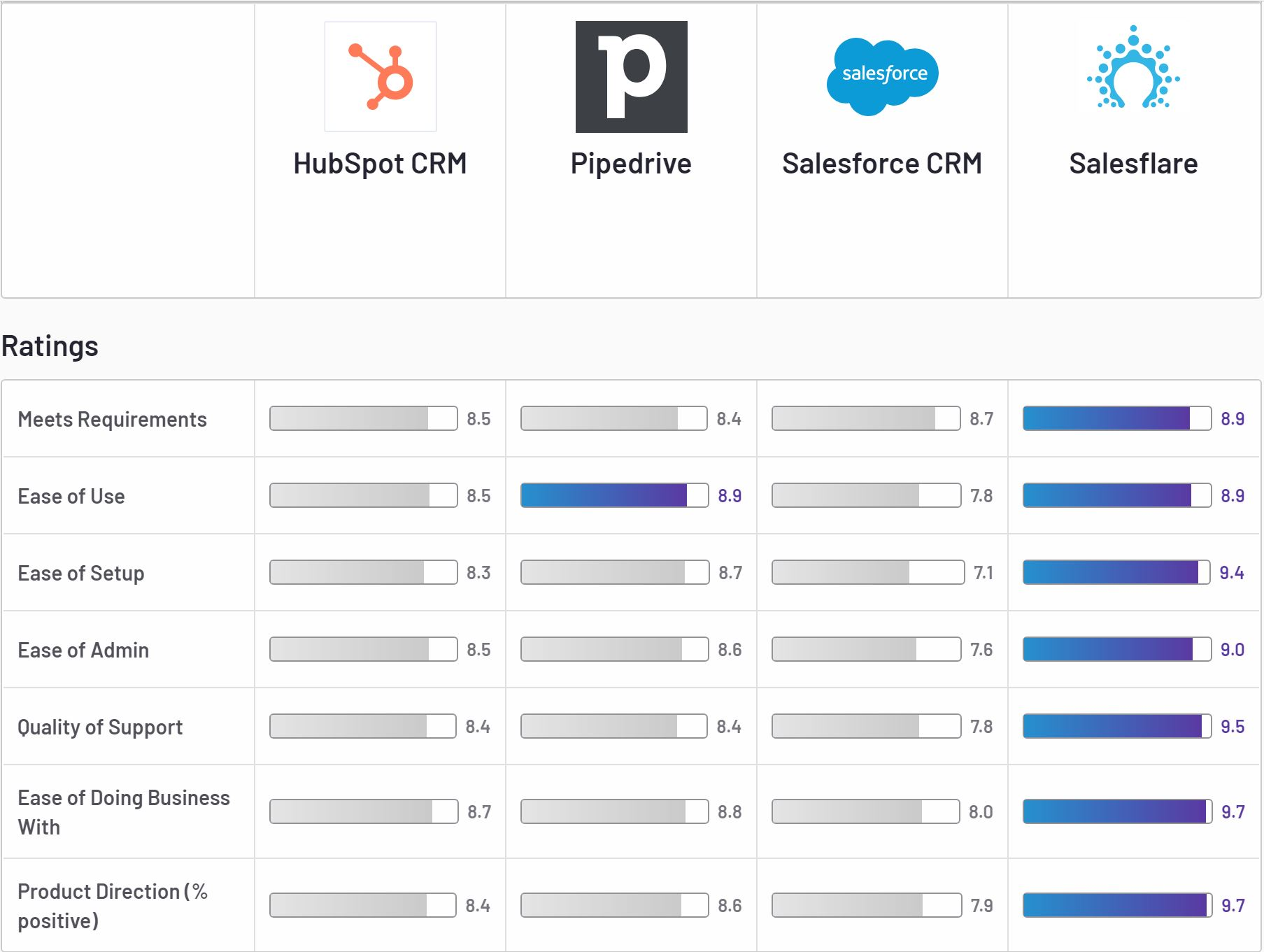 comparison Hubspot vs Pipedrive vs Salesforce vs Salesflare