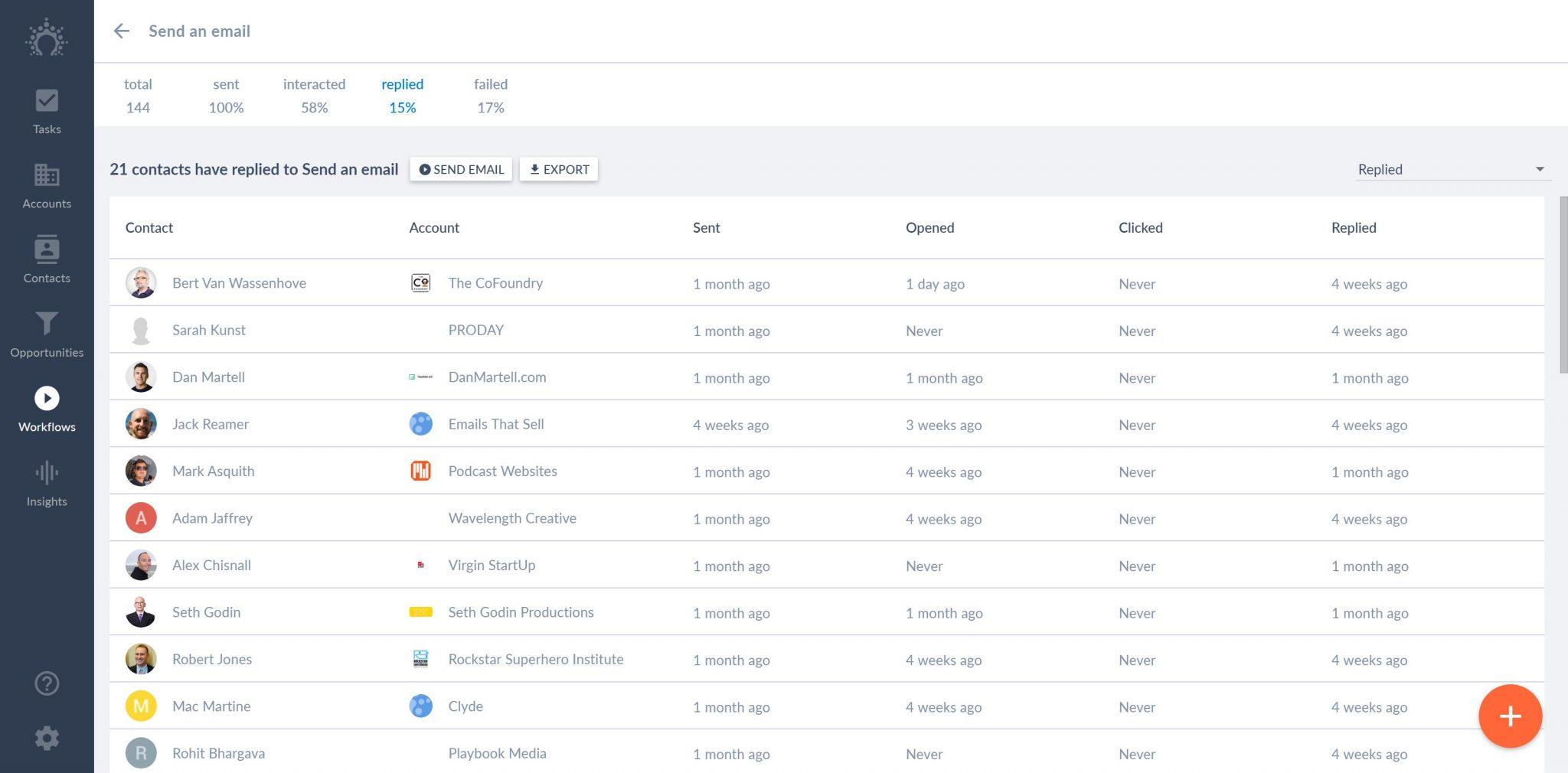 salesflare workflow analytics